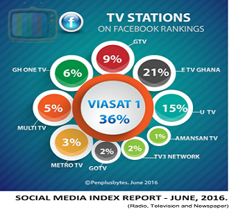 2nd Quarter Social Media Index Report on Ghana's Traditional Media Released